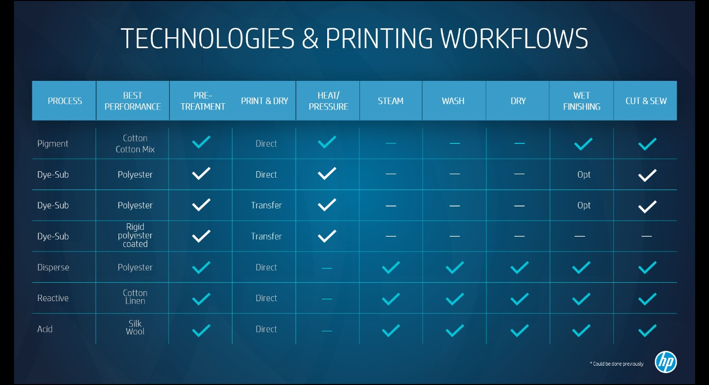 HP Stitch technologies workflows