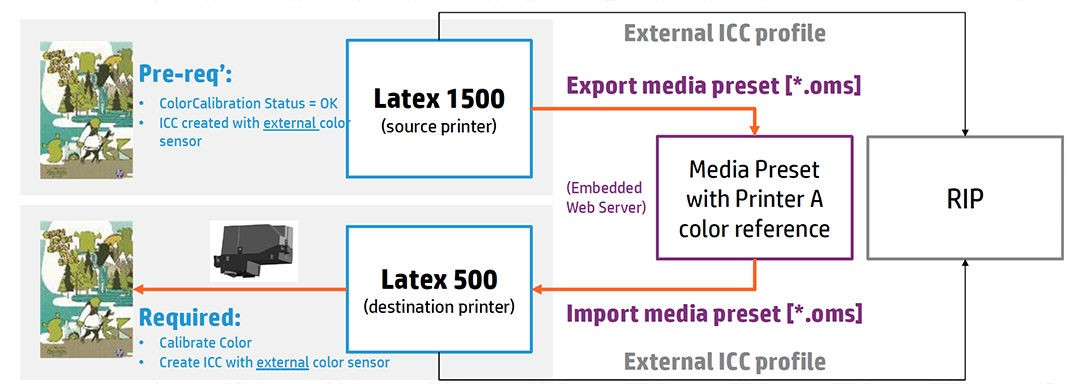 HP Latex Knowledge Center - Color-matching between HP Latex 1500 and